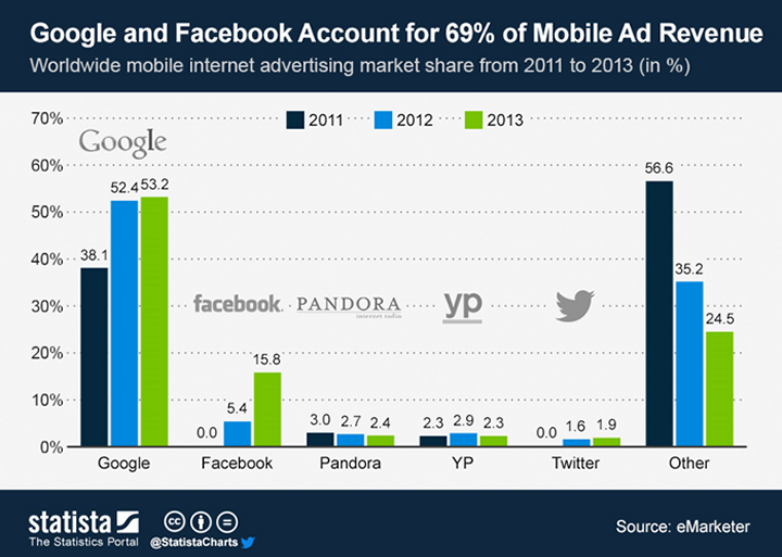 Google and Facebook Account for 69% of Moblie ad Revenue (source: eMarketer) * A Statista adatbázis ábrája