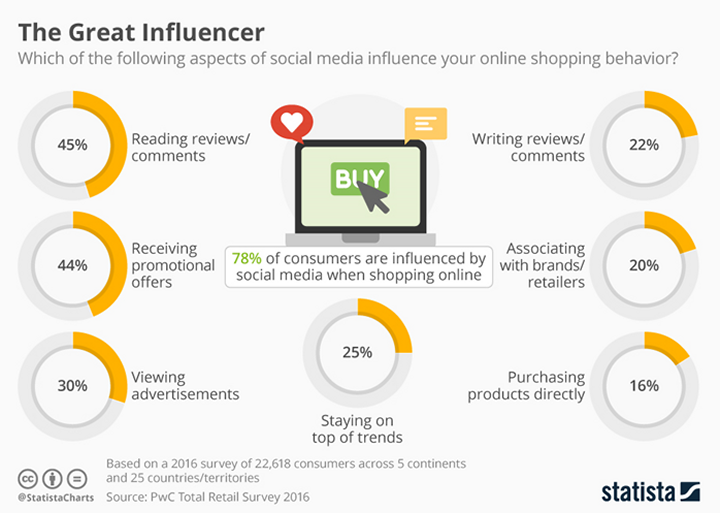 The Great Influencer (source: PwC Total Retail Survey 2016)